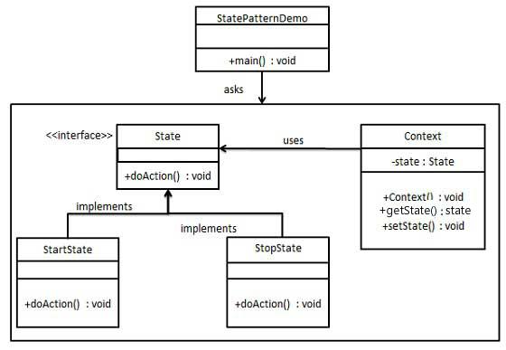 state_pattern_uml_diagram